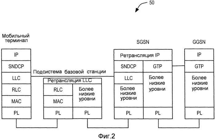 Индикатор нового пакета для протокола rlc
