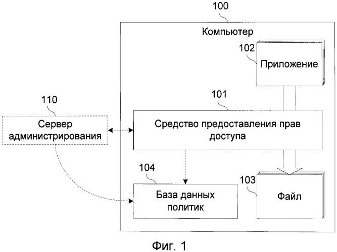 Система и способ предоставления прав доступа приложениям к файлам компьютера