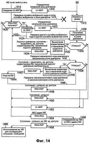 Способ управления доступом в беспроводной системе связи