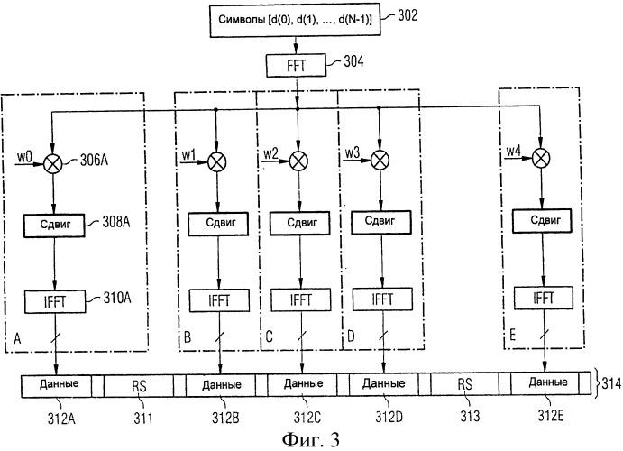 Рандомизация сигналов при расширении спектра блочными кодами