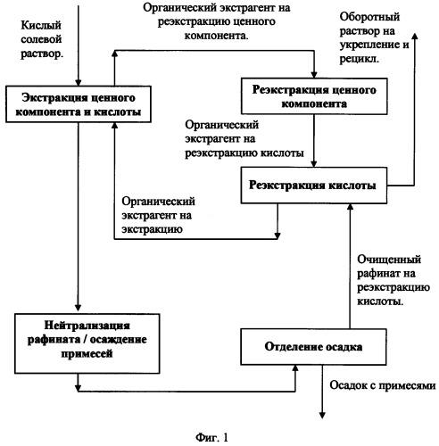 Способ очистки оборотных растворов выщелачивания от фосфатов и фторидов