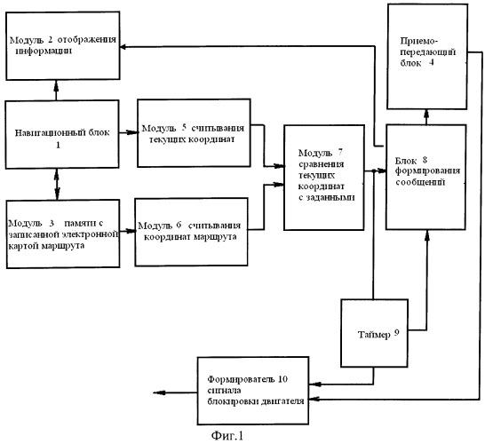 Устройство контроля соблюдения маршрута локомобилем
