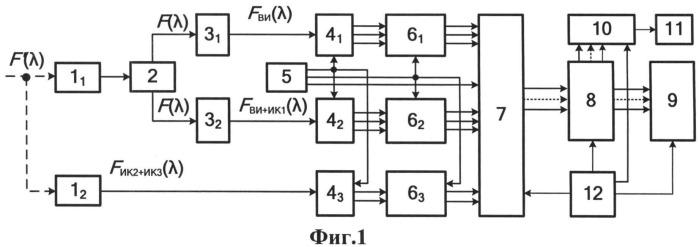 Способ формирования и отображения сигналов цветных, спектрозональных и тепловизионных изображений
