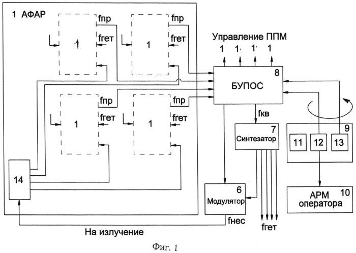 Короткоимпульсный радиолокатор с электронным сканированием в двух плоскостях и с высокоточным измерением координат и скорости объектов