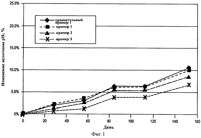 Способ получения латексов сложного полиэфира с повышенной гидролитической стабильностью