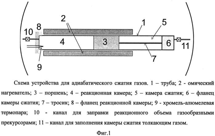 Способ получения наноразмерных структур кремния