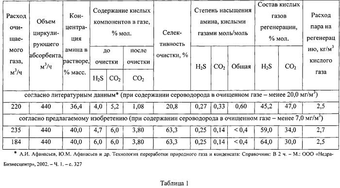 Способ и установка очистки природного газа от диоксида углерода и сероводорода