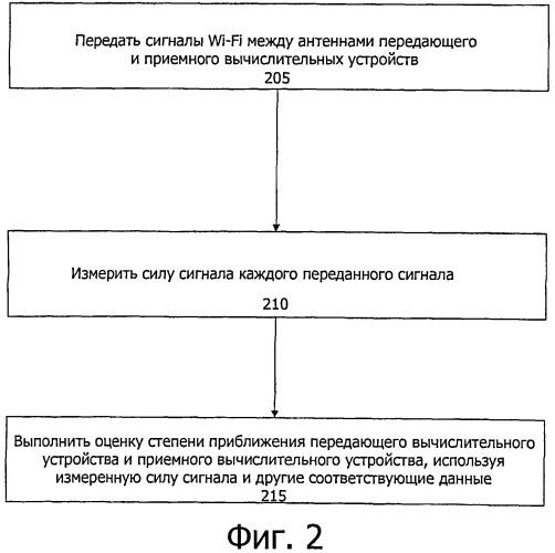 Механизм детектирования приблежения на основе сигналов wi-fi