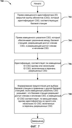 Управление регистрацией и доступом при развертываниях фемтосот