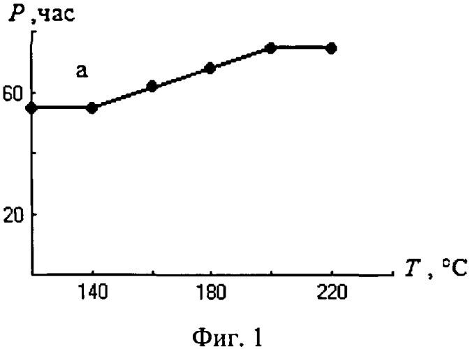 Способ повышения термоокислительной стабильности смазочных масел