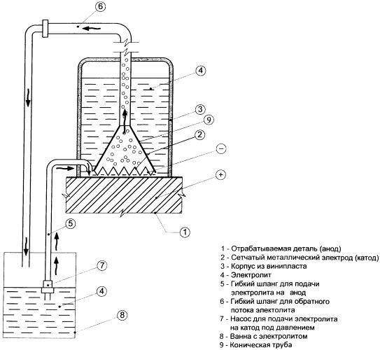 Способ получения покрытий на поверхности металлов и сплавов
