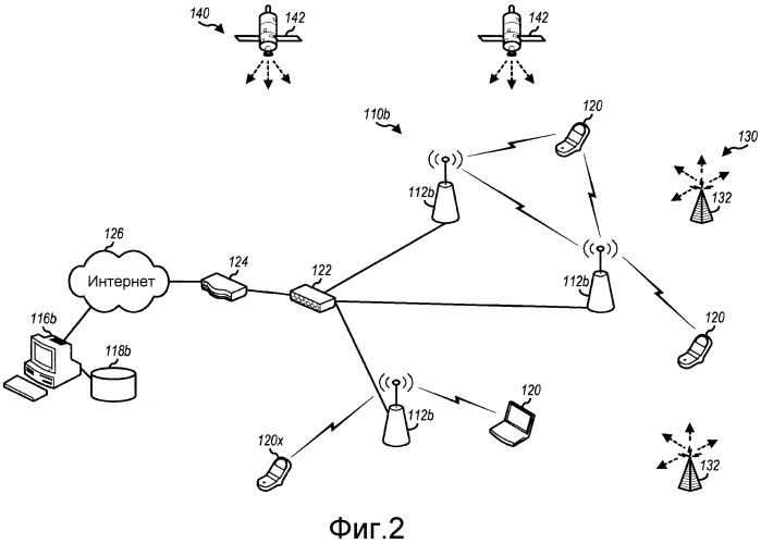 Сенсорные сети на основе беспроводных устройств