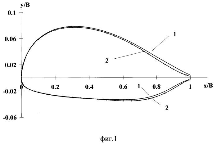 Аэродинамический профиль поперечного сечения несущей поверхности (варианты)