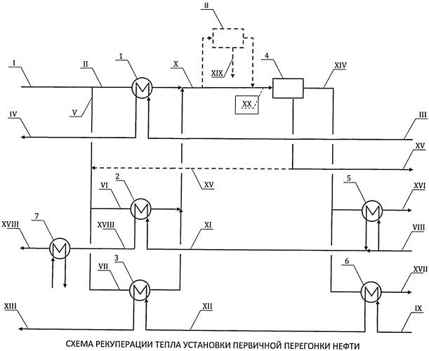 Способ рекуперации тепла на установке первичной перегонки нефти