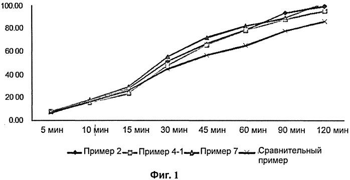 Многослойная таблетка, содержащая эффервесцентный слой