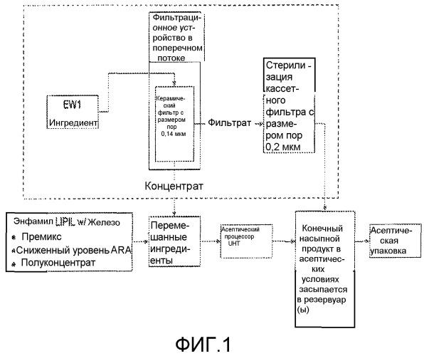 Способы сохранения эндогенного tgf-бета