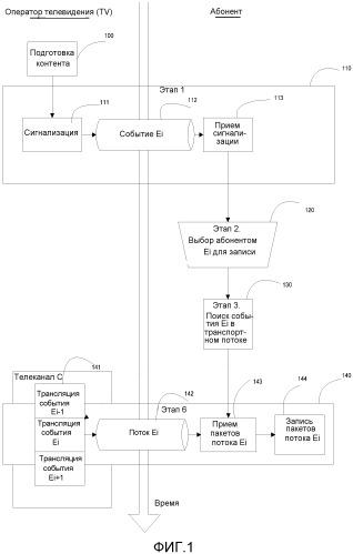 Способ сигнализации для широковещания видео-контента, способ записи и устройство, использующее сигнализацию