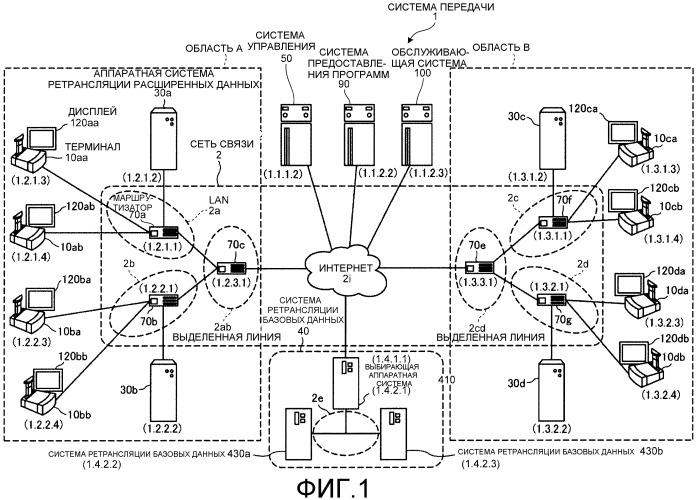 Система передачи и способ передачи