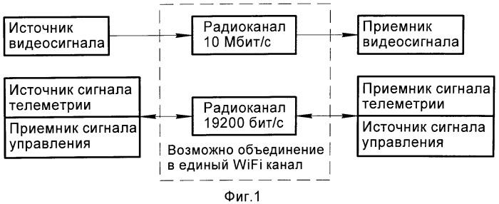 Способ организации беспроводного канала управления мобильным робототехническим комплексом и система связи и передачи данных