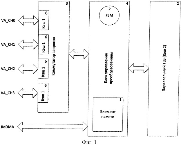 Устройство для преобразования виртуальных адресов в физические адреса