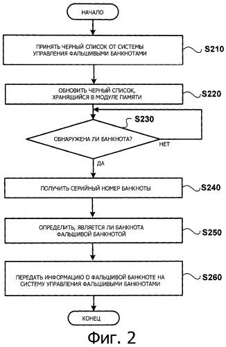 Способ проверки устройства обработки бакноты для обнаружения, сообщения и общего управления фальшивыми банкнотами