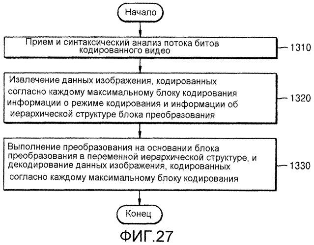Способ и устройство кодирования видео, использующие блок преобразования переменной древовидной структуры, и способ и устройство декодирования видео