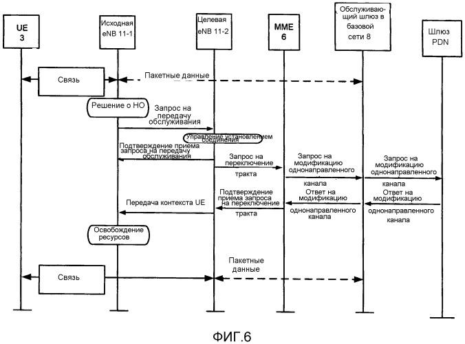 Устройства базовой станции, узел управления мобильностью, система, способ и компьютерный программный продукт для информирования базовой сети группы абонентского доступа целевой ячейки в процессе процедуры передачи обслуживания х2