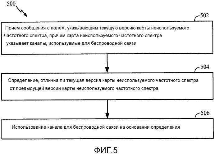 Протоколы для обеспечения разрешения устройств режима 1 и режима 2 в сетях со свободным диапазоном частот tv