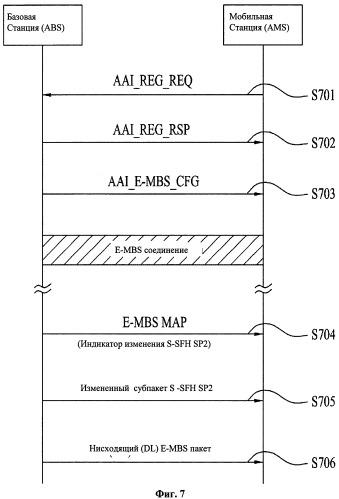 Способ назначения ресурсов для передачи данных многоадресного и широковещательного обсуживания в системе беспроводной связи и устройства для его осуществления