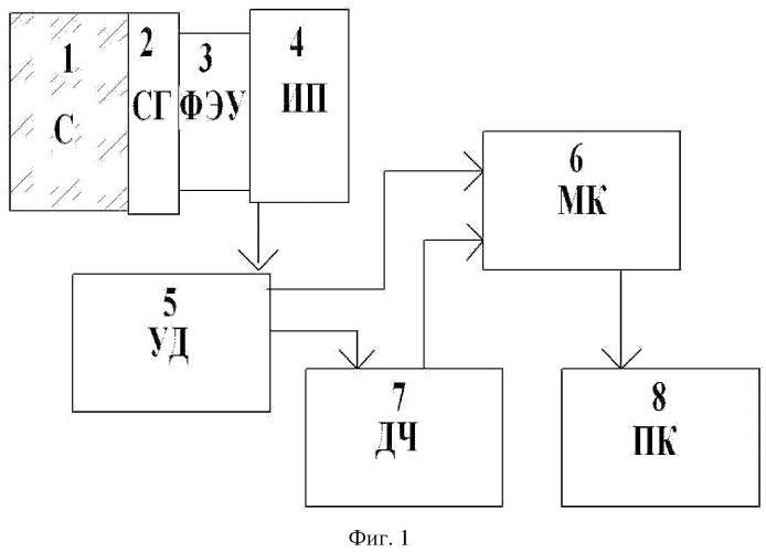 Сцинтилляционный счетчик ионизирующего излучения