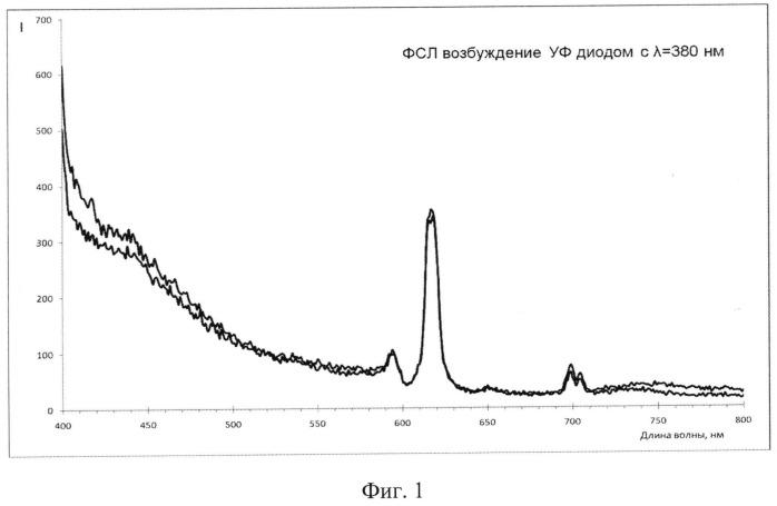 Способ синтеза люминофора на основе ортованадата иттрия
