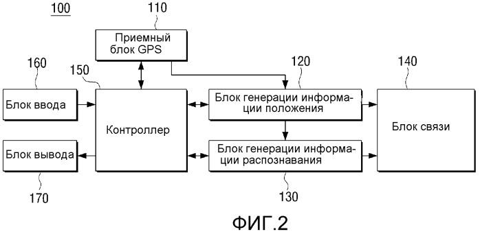 Пользовательский терминал, способ для обеспечения его положения и способ для направления его маршрута