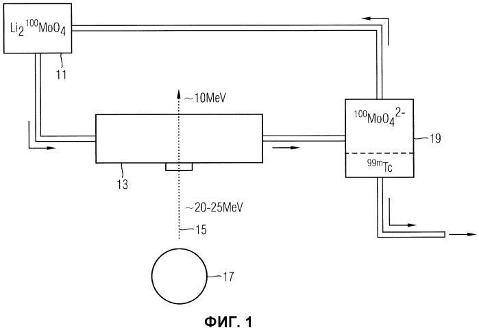 Способ и устройство для получения 99mтc (резоскана, золедроновой кислоты)