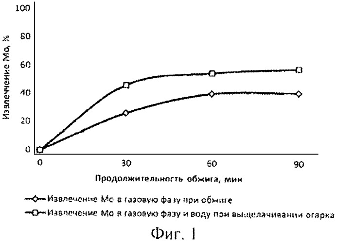 Способ переработки молибденитовых концентратов