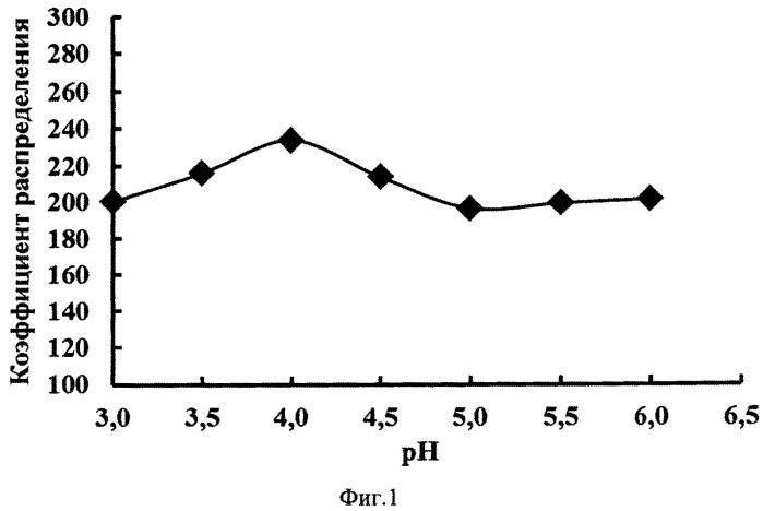 Способ извлечения катионов еu3+ из водно-солевых растворов