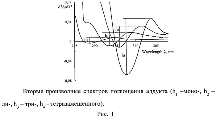 Способ количественного определения метанофуллеренов в реакционной смеси методом уф- спектроскопии