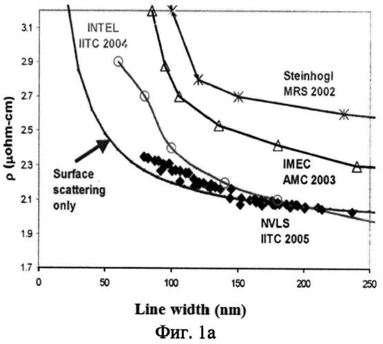 Способ изготовления многоуровневой медной металлизации с ультранизким значением диэлектрической постоянной внутриуровневой изоляции