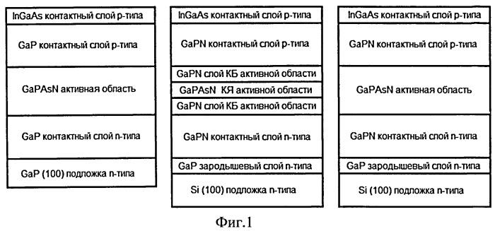 Светодиод белого свечения и светодиодная гетероструктура на основе полупроводниковых твердых растворов gapasn на подложках gap и si