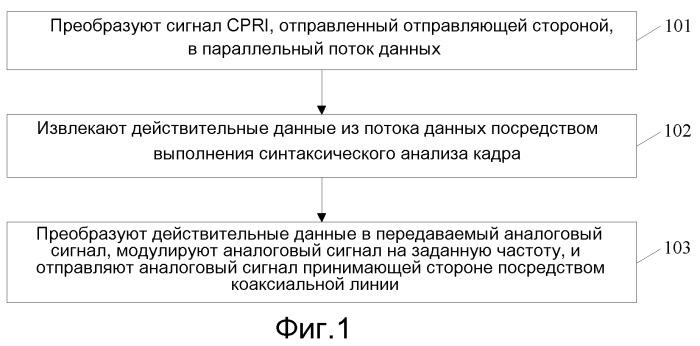 Способ и устройство для передачи сигнала cpri посредством коаксиальной линии
