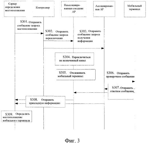 Способ, устройство и система для получения прикладной информации в wlan