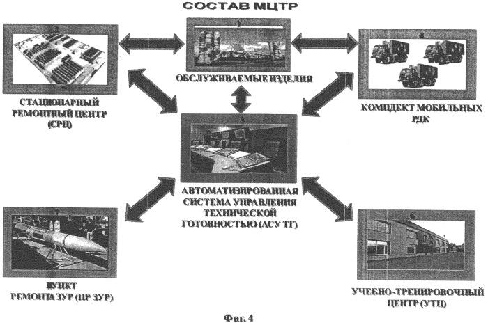 Многофункциональный центр технического обслуживания и ремонта (мцтр)