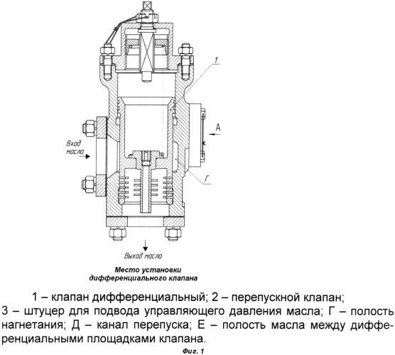Способ стабилизации давления масла для обеспечения пуска двигателя внутреннего сгорания с использованием управляемого перепускного клапана