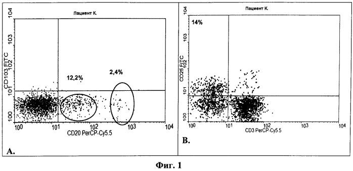 Способ определения эффективности лечения в-клеточного хронического лимфолейкоза