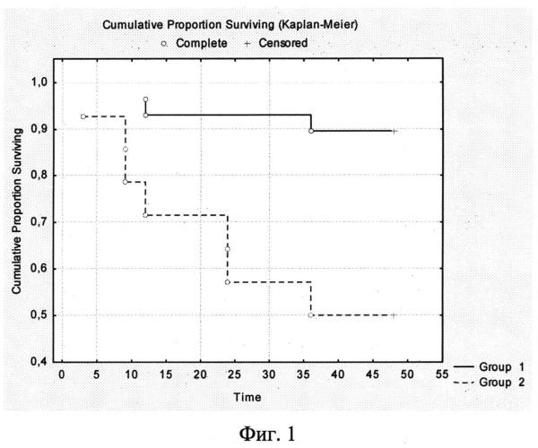 Способ дооперационного определения объема хирургического лечения высокодифференцированного рака щитовидной железы