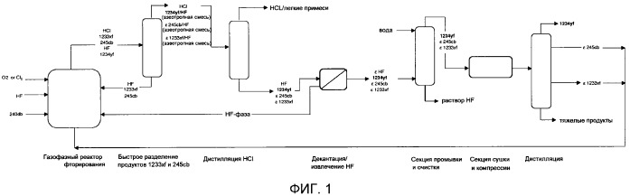 Способ получения 2,3,3,3-тетрафторопропена газофазным фторированием пентахлоропропана