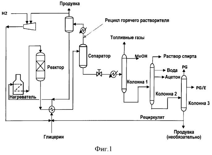 Способ конверсии глицерина в пропиленгликоль