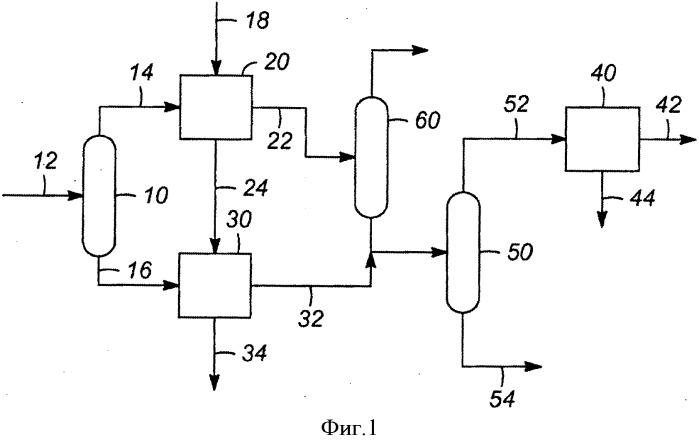 Способ повышения производства ароматических соединений