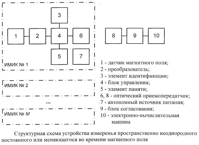Устройство измерения пространственно неоднородного постоянного или меняющегося во времени магнитного поля