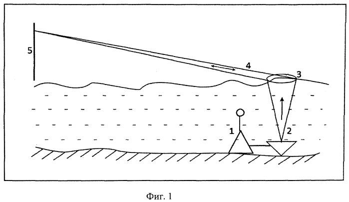 Система охраны объектов со стороны водной среды с прямой передачей информации через границу вода-воздух