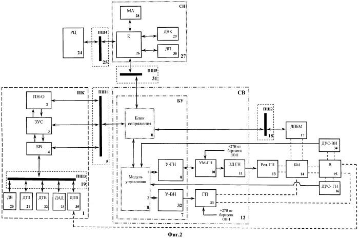 Система управления и стабилизации вооружения боевого модуля